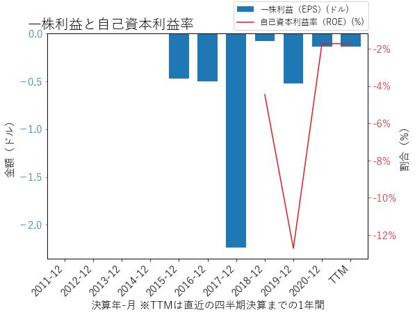 ROKUのEPSとROEのグラフ
