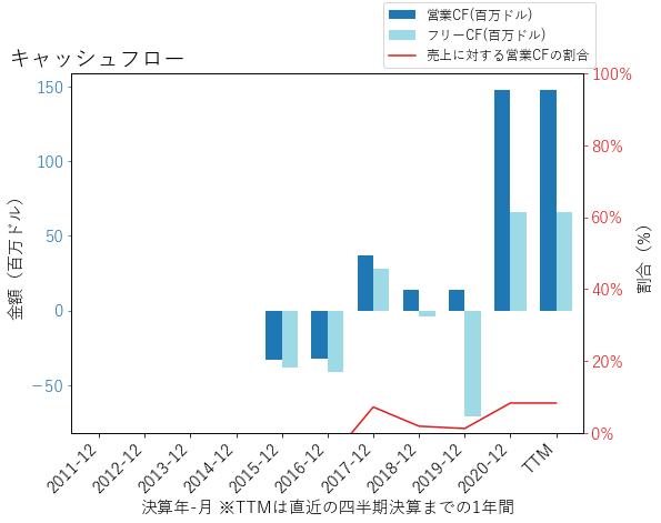 ROKUのキャッシュフローのグラフ