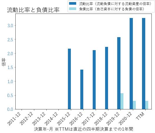ROKUのバランスシートの健全性のグラフ