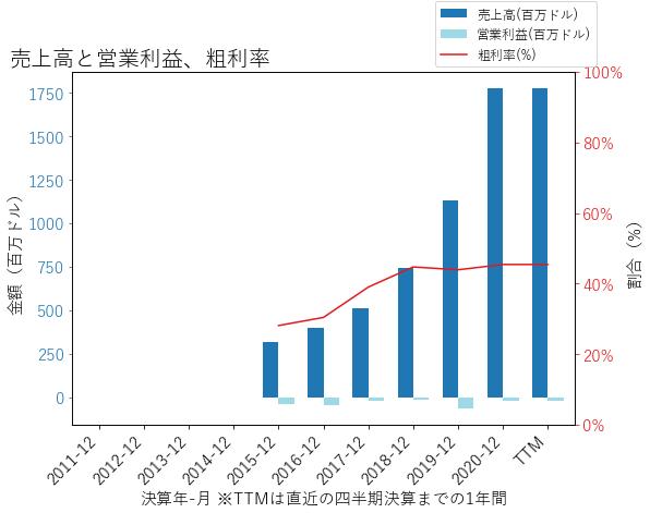 ROKUの売上高と営業利益、粗利率のグラフ