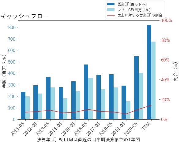 RPMのキャッシュフローのグラフ