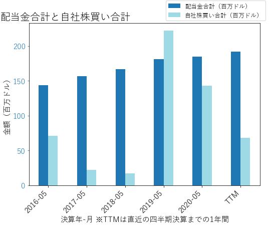 RPMの配当合計と自社株買いのグラフ