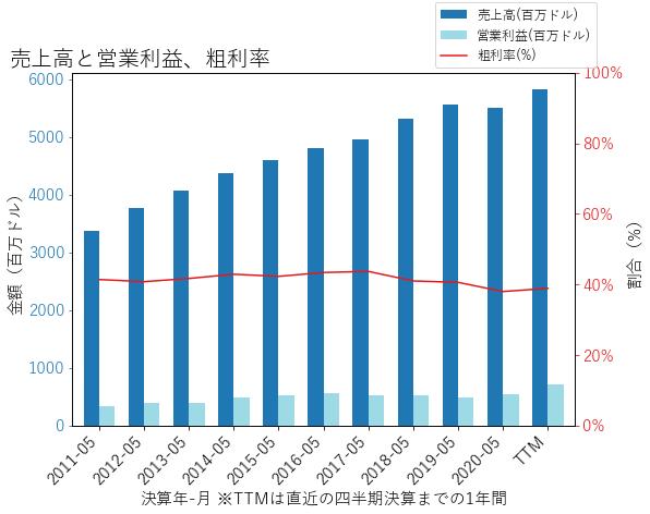 RPMの売上高と営業利益、粗利率のグラフ