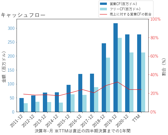 RPのキャッシュフローのグラフ