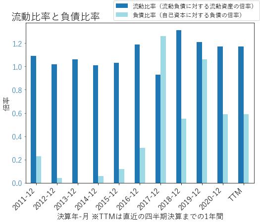 RPのバランスシートの健全性のグラフ