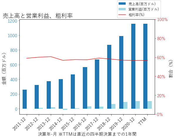 RPの売上高と営業利益、粗利率のグラフ