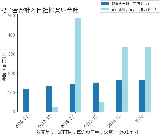 RSの配当合計と自社株買いのグラフ