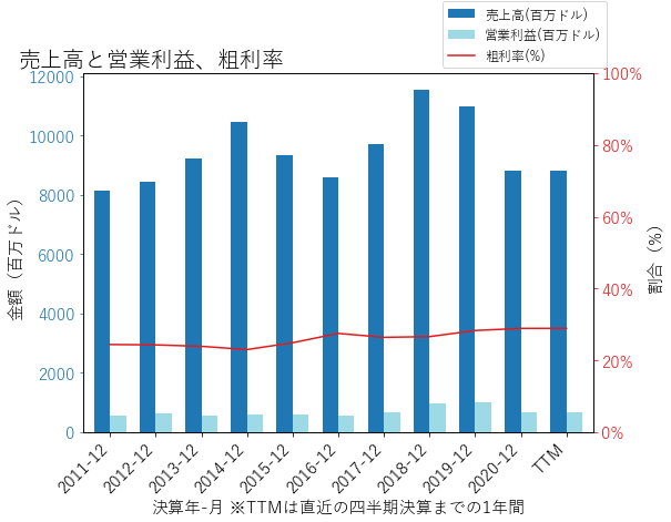 RSの売上高と営業利益、粗利率のグラフ