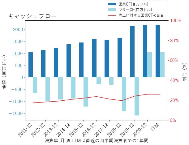 Rのキャッシュフローのグラフ