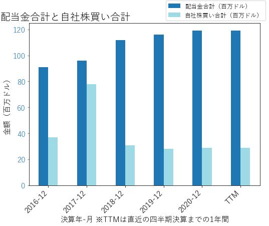 Rの配当合計と自社株買いのグラフ