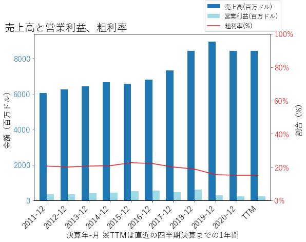 Rの売上高と営業利益、粗利率のグラフ