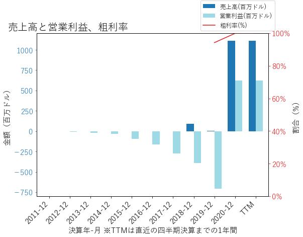 SAGEの売上高と営業利益、粗利率のグラフ