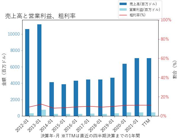 SAICの売上高と営業利益、粗利率のグラフ