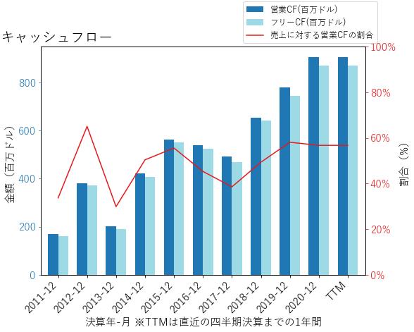 SBNYのキャッシュフローのグラフ