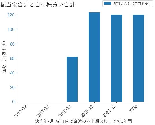 SBNYの配当合計と自社株買いのグラフ