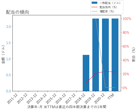 SBNYの配当の傾向のグラフ