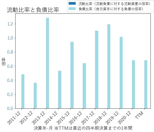 SBNYのバランスシートの健全性のグラフ