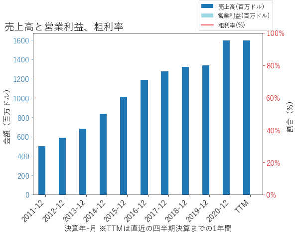 SBNYの売上高と営業利益、粗利率のグラフ
