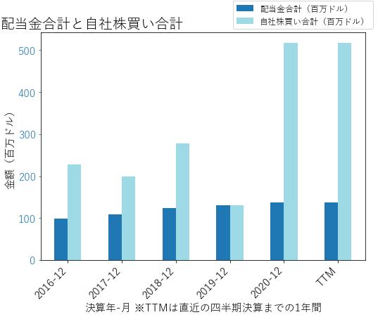 SCIの配当合計と自社株買いのグラフ