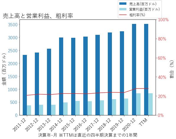 SCIの売上高と営業利益、粗利率のグラフ
