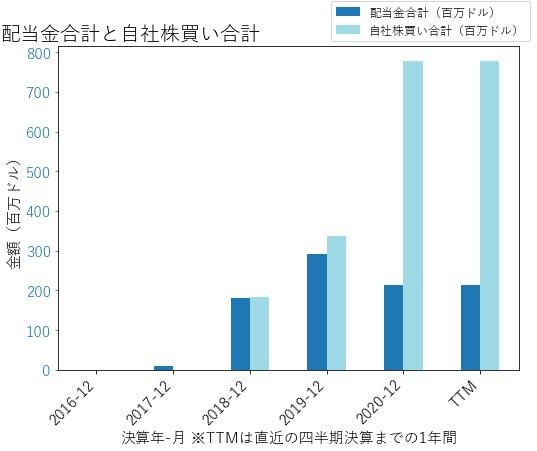 SCの配当合計と自社株買いのグラフ
