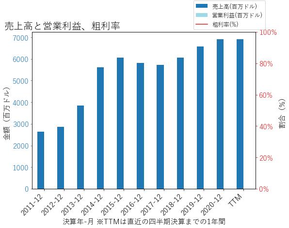 SCの売上高と営業利益、粗利率のグラフ