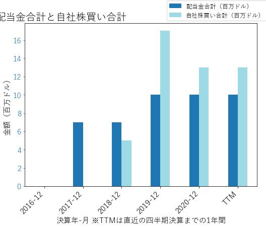 SEBの配当合計と自社株買いのグラフ