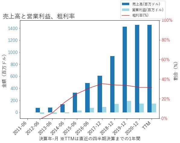 SEDGの売上高と営業利益、粗利率のグラフ