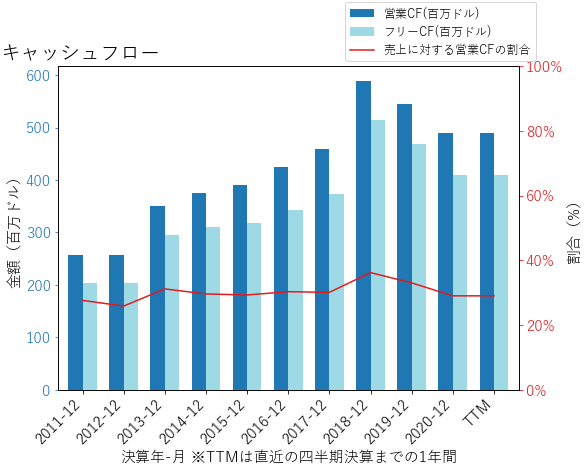 SEICのキャッシュフローのグラフ