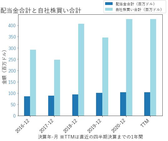 SEICの配当合計と自社株買いのグラフ