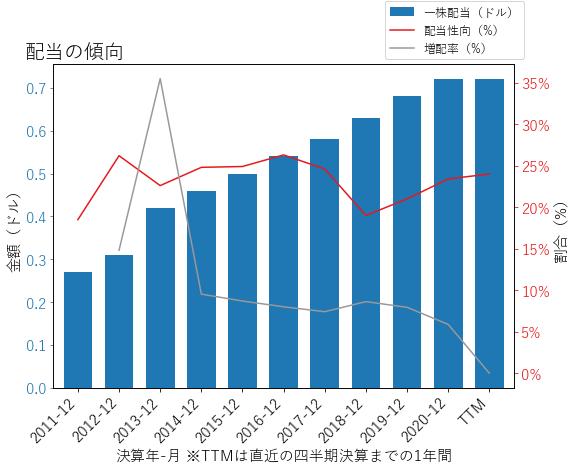 SEICの配当の傾向のグラフ