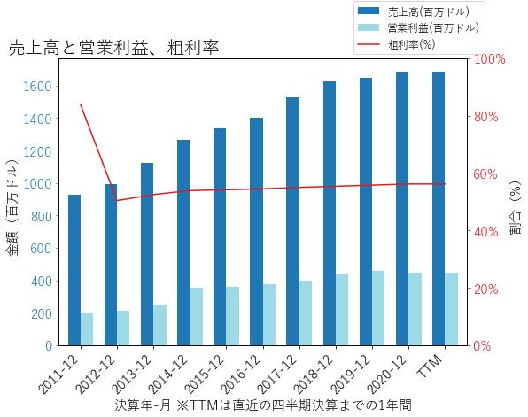 SEICの売上高と営業利益、粗利率のグラフ