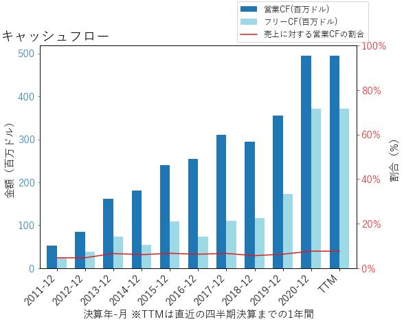 SFMのキャッシュフローのグラフ