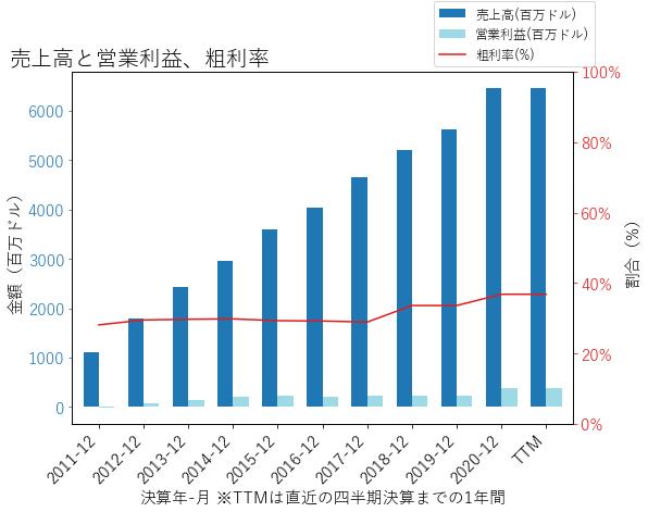 SFMの売上高と営業利益、粗利率のグラフ