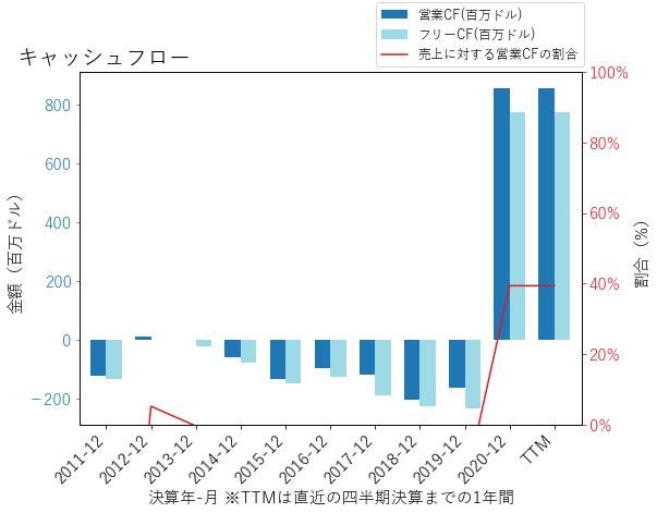 SGENのキャッシュフローのグラフ