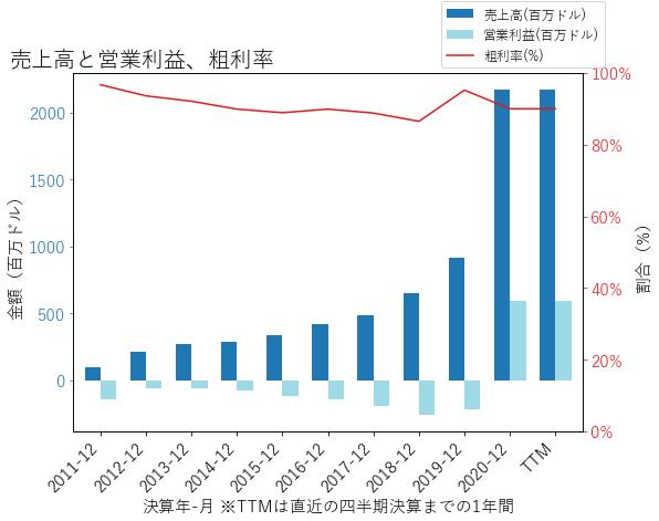 SGENの売上高と営業利益、粗利率のグラフ