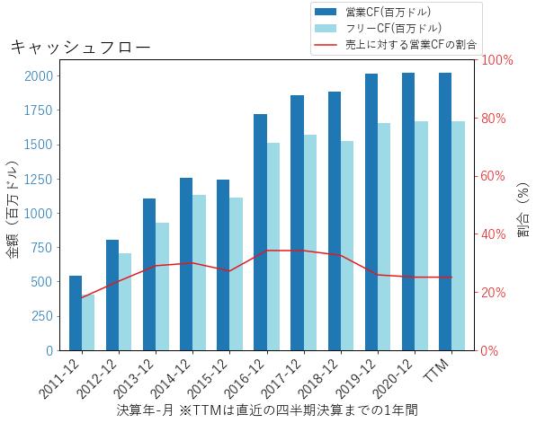 SIRIのキャッシュフローのグラフ