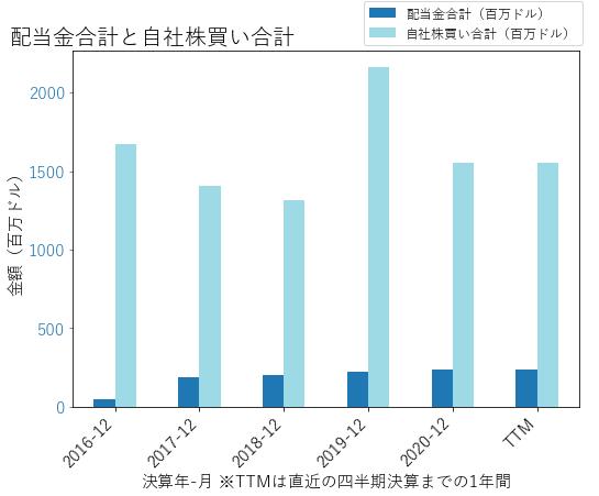 SIRIの配当合計と自社株買いのグラフ