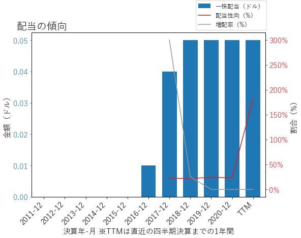 SIRIの配当の傾向のグラフ