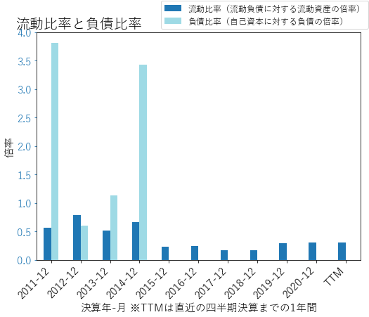 SIRIのバランスシートの健全性のグラフ