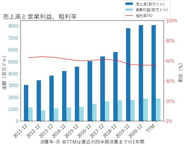 SIRIの売上高と営業利益、粗利率のグラフ