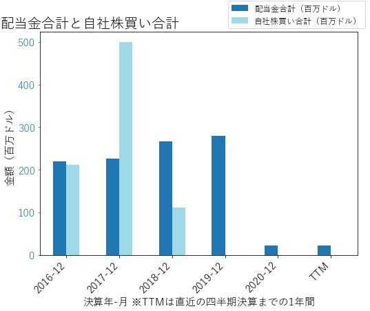 SIXの配当合計と自社株買いのグラフ
