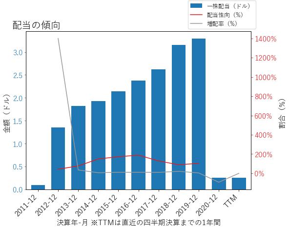 SIXの配当の傾向のグラフ