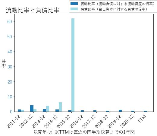 SIXのバランスシートの健全性のグラフ