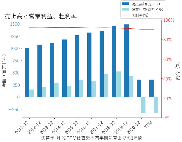 SIXの売上高と営業利益、粗利率のグラフ