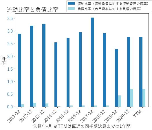 SKXのバランスシートの健全性のグラフ