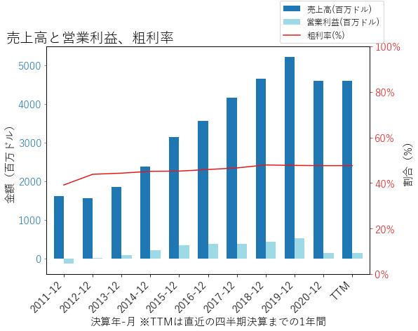 SKXの売上高と営業利益、粗利率のグラフ