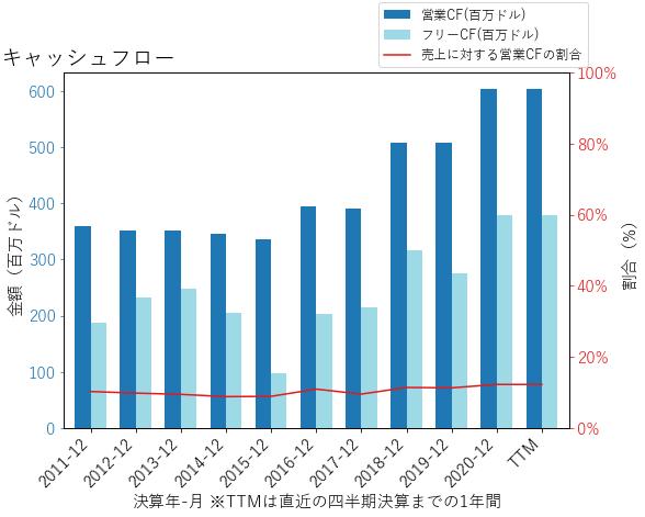 SLGNのキャッシュフローのグラフ