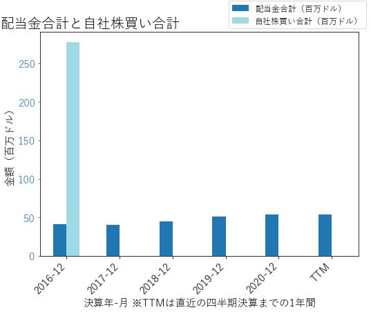 SLGNの配当合計と自社株買いのグラフ