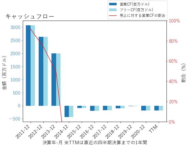 SLMのキャッシュフローのグラフ